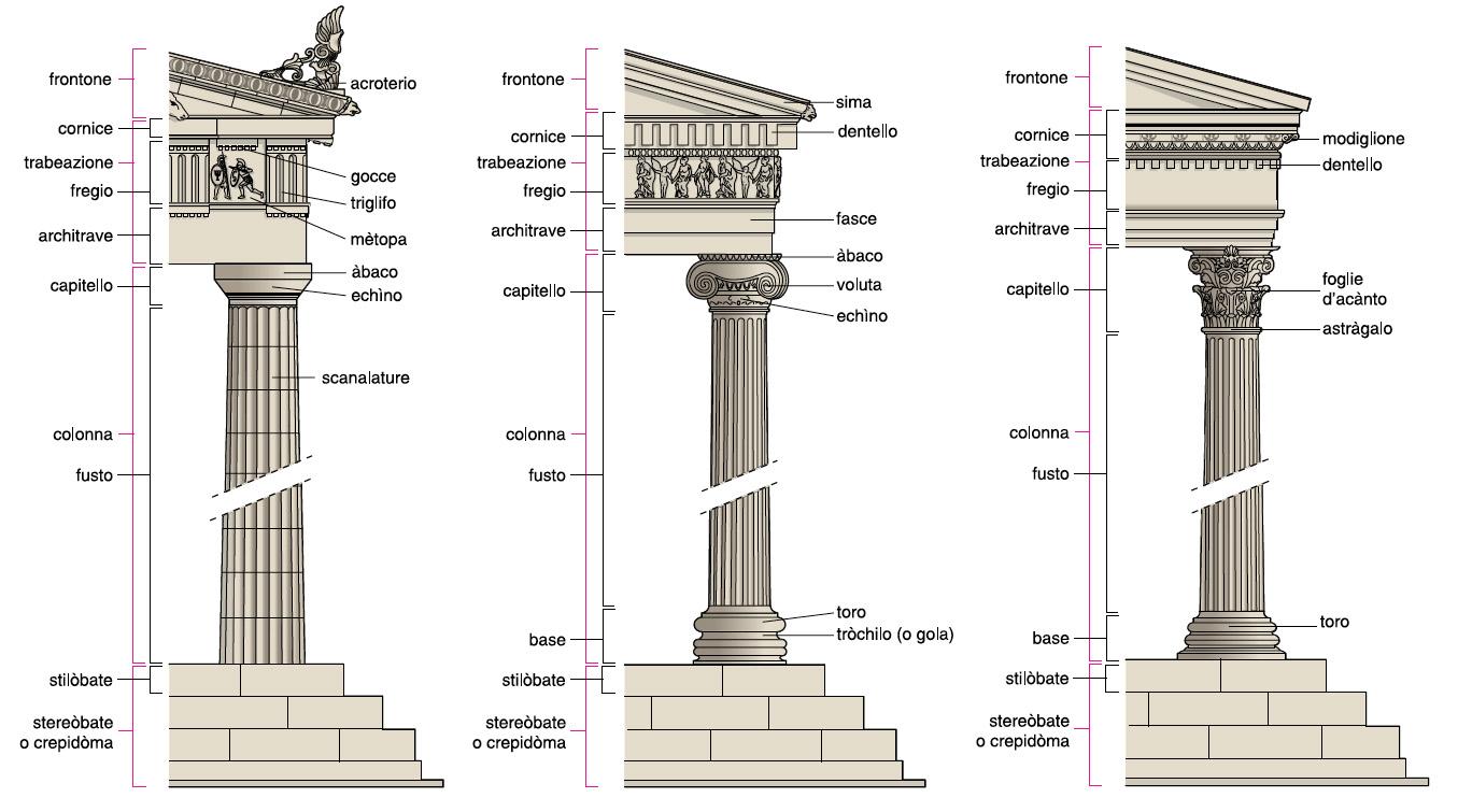 Grecia for Architettura classica